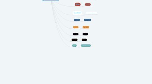 Mind Map: NORTE AMERICA