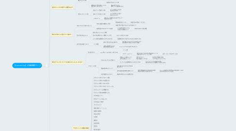 Mind Map: 【Laurent Aoi】の価値観マップ