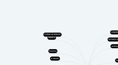 Mind Map: todos pisas de AMERICA