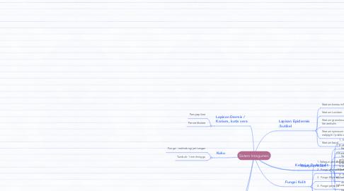 Mind Map: Sistem Integumen