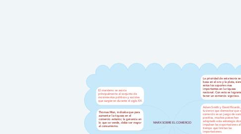 Mind Map: MARX SOBRE EL COMERCIO