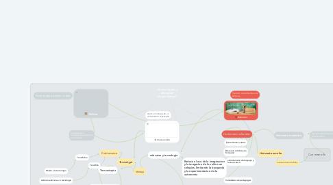 Mind Map: Comunicación y Educación (Jorge Huergo)