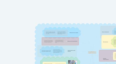 Mind Map: 12 PILARES DE LA COMPETITIVIDAD
