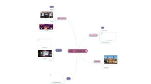 Mind Map: ARTES Y PATRIMONIO