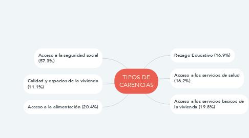 Mind Map: TIPOS DE CARENCIAS