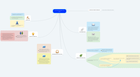 Mind Map: LEY ESTATUTARIA 1751 2015