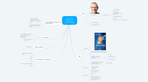 Mind Map: Your business developer in the Netherlands, Europ, worldwide