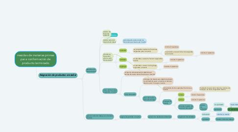 Mind Map: mezclas de materias primas para conformación de producto terminado