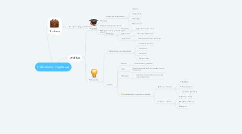 Mind Map: Habilidades Cognitivas
