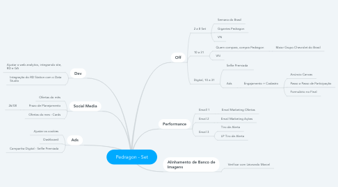 Mind Map: Pedragon - Set