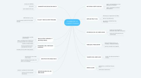 Mind Map: PILARES DE LA COMPETITIVIDAD