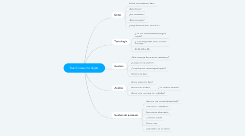 Mind Map: Transformación digital