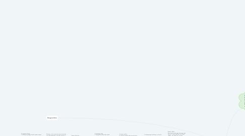 Mind Map: ¿Que es un ensayo?
