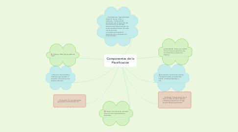 Mind Map: Componentes de la Planificación