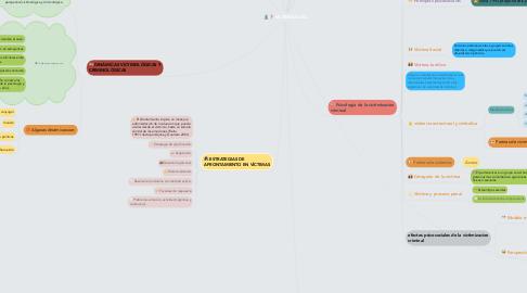 Mind Map: VICTIMOLOGÍA Y CRIMINOLOGÍA