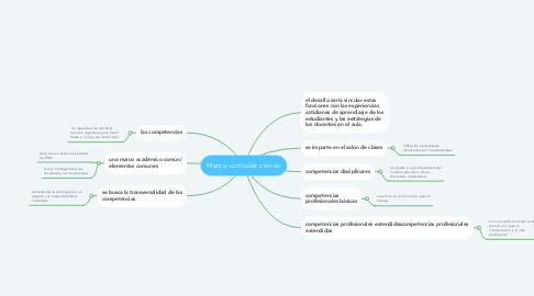 Mind Map: Marco curricular común