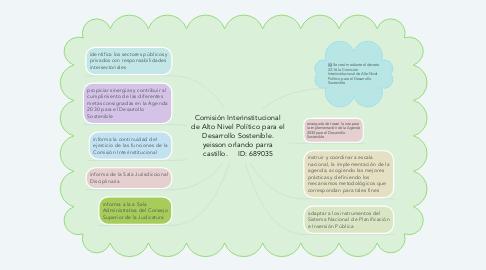 Mind Map: Comisión Interinstitucional de Alto Nivel Político para el Desarrollo Sostenible. yeisson orlando parra castillo.     ID: 689035