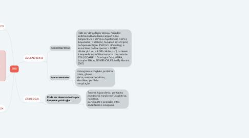 Mind Map: SRIS