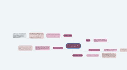 Mind Map: Premisas y conceptos básicos