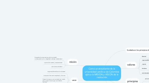 Mind Map: Como un estudiante de la universidad católica de Colombia aplica la MISION y VISION de la institución
