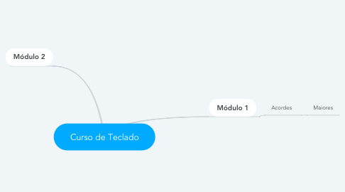 Mind Map: Curso de Teclado