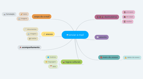 Mind Map: enviar e-mail