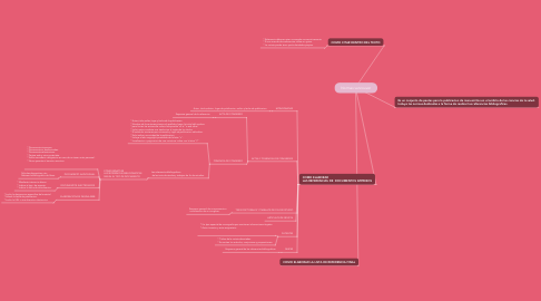 Mind Map: Normas vancouver