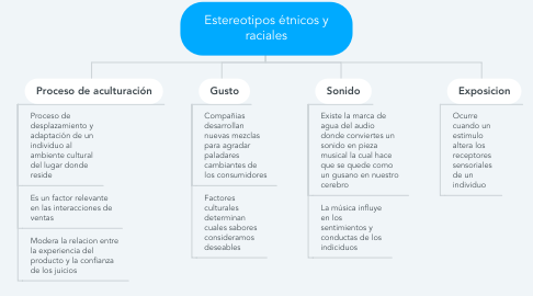 Mind Map: Estereotipos étnicos y raciales