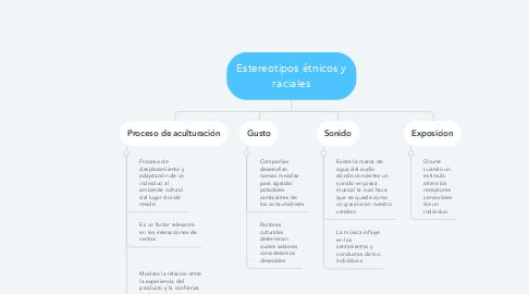 Mind Map: Objetivo 3: Marketing Sensorial