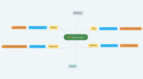 Mind Map: Vacation plan