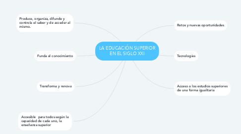 Mind Map: LA EDUCACIÓN SUPERIOR EN EL SIGLO XXI