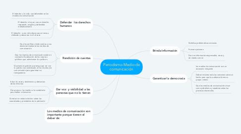 Mind Map: Periodismo-Medio de comunicación