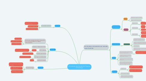 Mind Map: A Evolução dos Estudos da Fónetica e Fonologia