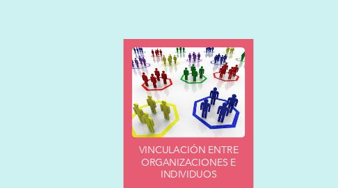 Mind Map: VINCULACIÓN ENTRE ORGANIZACIONES E INDIVIDUOS