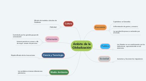 Mind Map: Ámbito de la Globalización