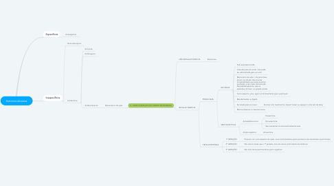 Mind Map: Antimicrobianos