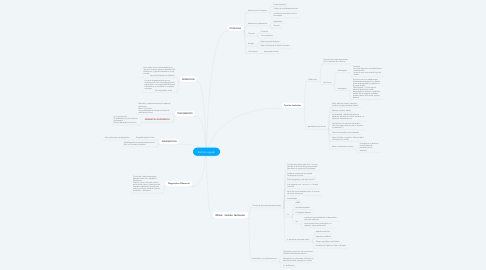 Mind Map: Escroto agudo