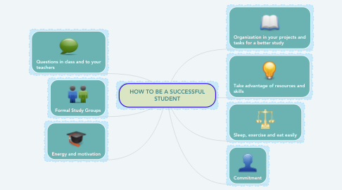Mind Map: HOW TO BE A SUCCESSFUL STUDENT
