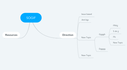 Mind Map: SOGIF