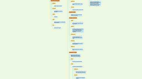 Mind Map: DATOS E INFORMACION