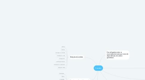 Mind Map: Coesão