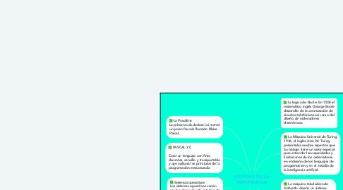 Mind Map: HISTORIA DE LA INFORMÁTICA