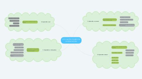 Mind Map: LOS CUATRO PILARES DE LA EDUCACION