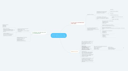 Mind Map: ADMINISTRACIÓN FISCAL EN LAS ORGANIZACIONES