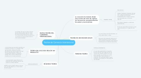 Mind Map: Teorías de Comercio Internacional