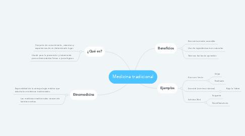 Mind Map: Medicina tradicional