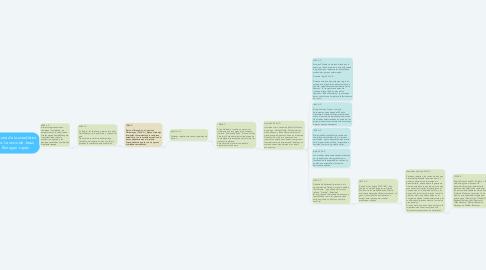 Mind Map: Historia de la estadística Por: Leoncio de Jesus Barragan Lopez