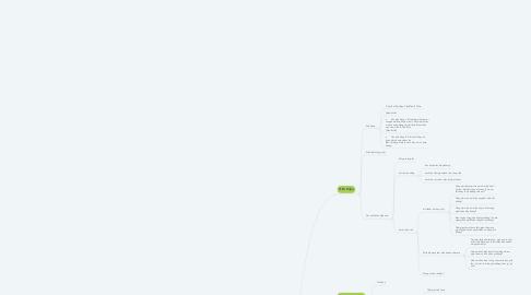 Mind Map: QUY TRÌNH TUYỂN DỤNG