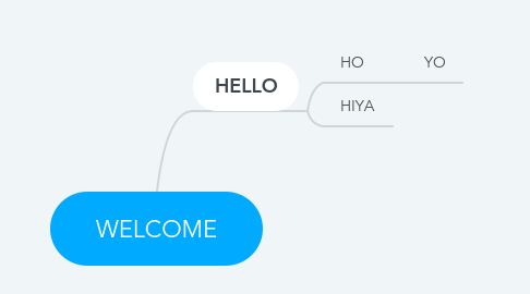 Mind Map: WELCOME