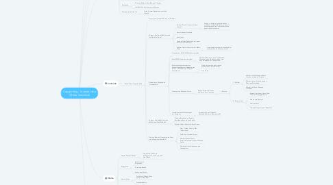 Mind Map: Oferta Irresistível